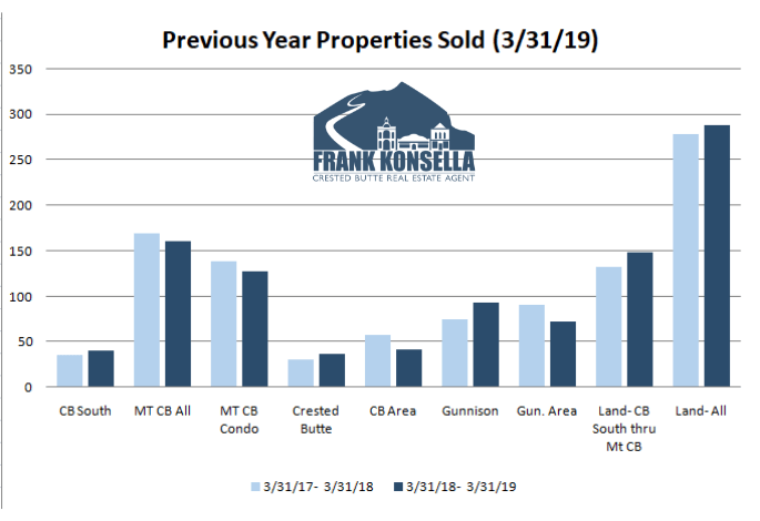 crested butte real estate statistical analysis