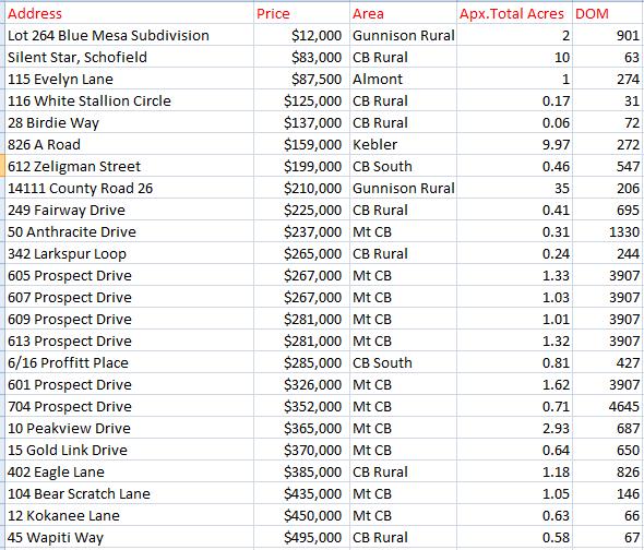 2021 land sales crested butte