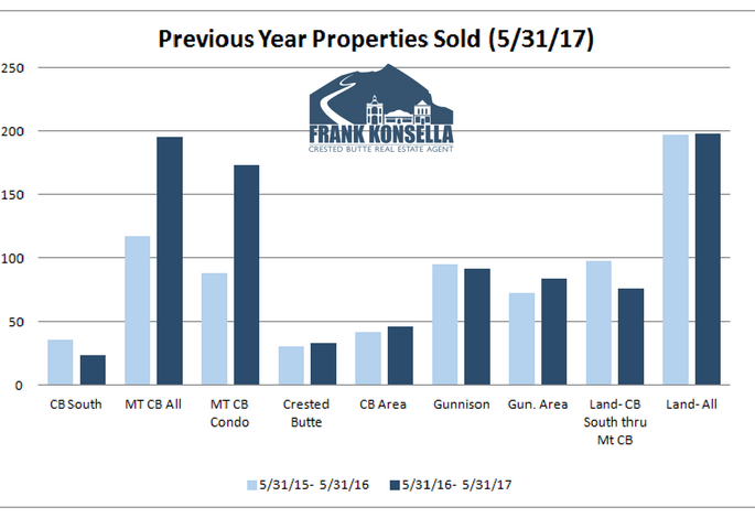 crested butte real estate sales volume increasing