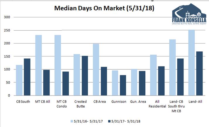 days on market crested butte homes