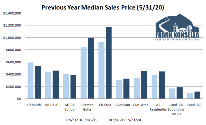 average home price in Crested Butte