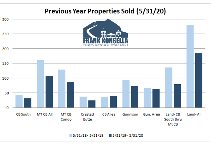 real estate transactions in crested butte