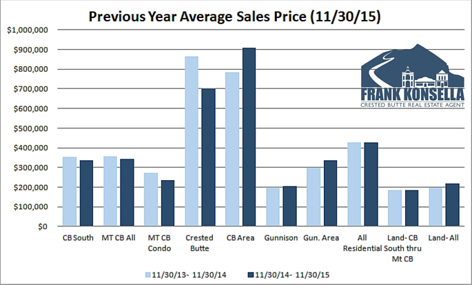 Crested Butte Gunnison average home sales price