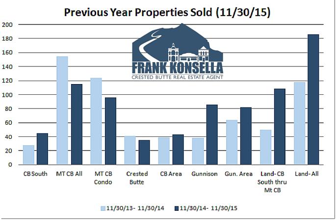 November Home sales volume Crested Butte Gunnison