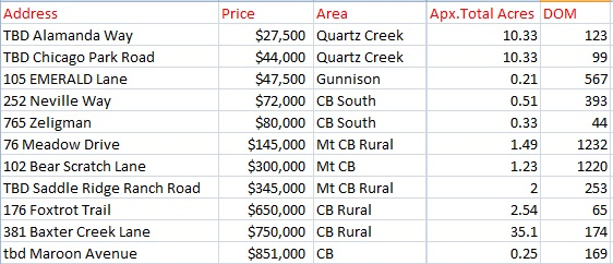 land sold in crested butte november 2016