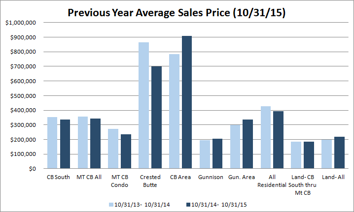Crested Butte real estate market sold properties 2015