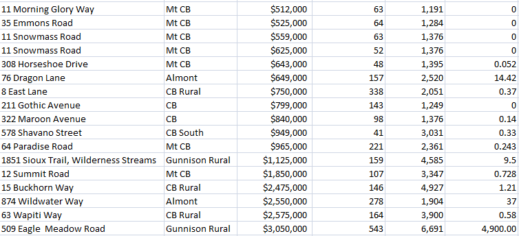 crested butte home sales info
