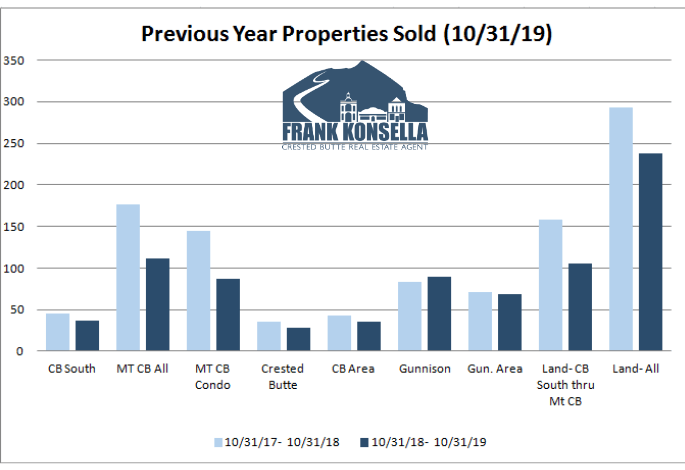 how is the crested butte real estate market?