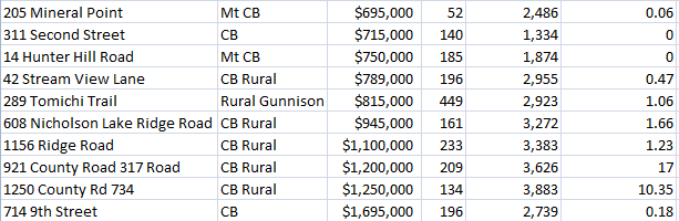 real estate in crested butte sales numbers