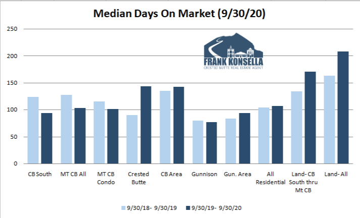 days on market 2020 crested butte gunnison real estate