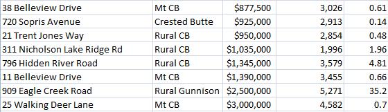 September home sales in Crested Butte