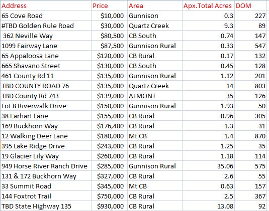september 2017 land sales in crested butte colorado
