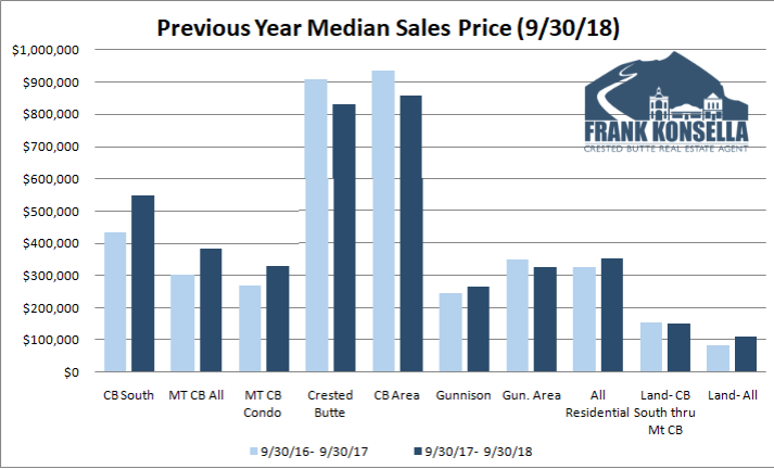 crested butte sales price real estate