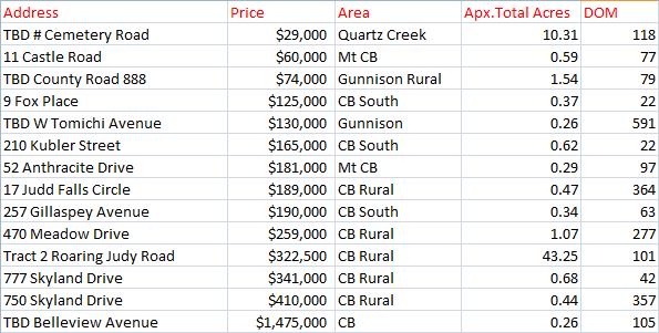 land sales crested butte gunnison colorado