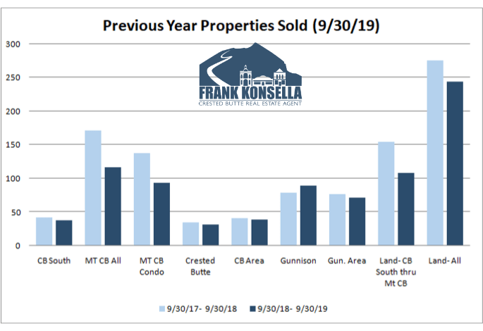 gunnison and crested butte colorado MLS statistics