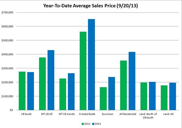 Sales Graph 9-13 600