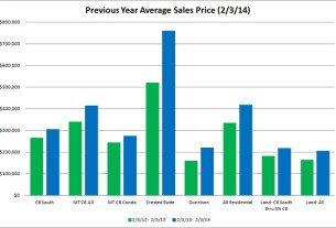 crested butte real estate market report jan 2014