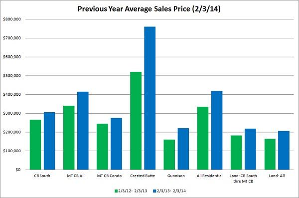 crested butte real estate market report jan 2014