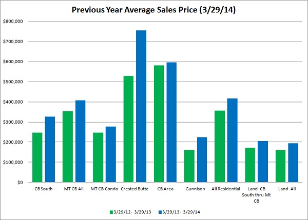 crested butte real estate market report, march 2014