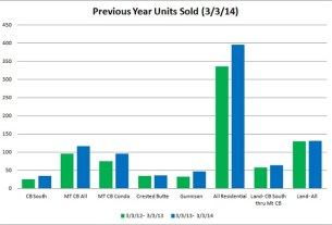 crested butte gunnison real estate market report properties sold