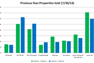 properties sold crested butte 2014