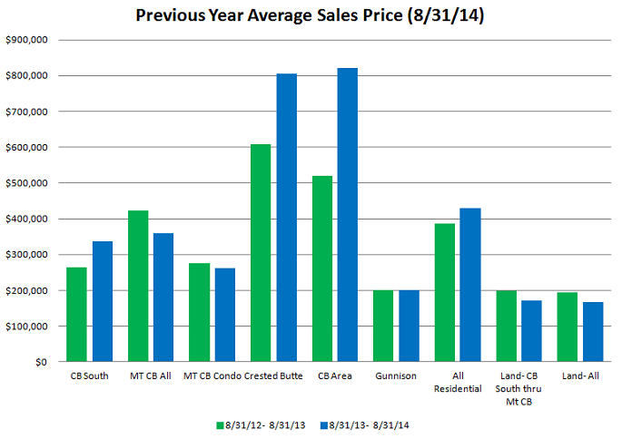 august 2014 average sales price crested butte gunnison