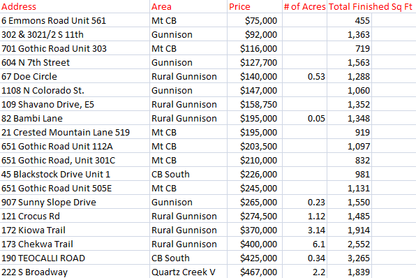 Crested Butte and Gunnison real estate sales Nov 2014