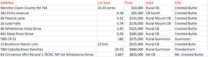 Crested Butte and Gunnison Land Sales December 2014