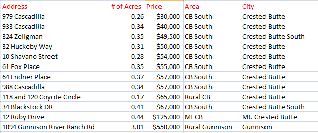 Crested Butte Land Sales, April 2015
