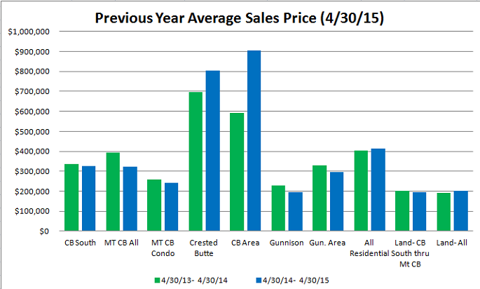 Crested butte Average Sales Price, April 2015