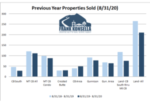 September 2020 Crested Butte Real Estate Market Report