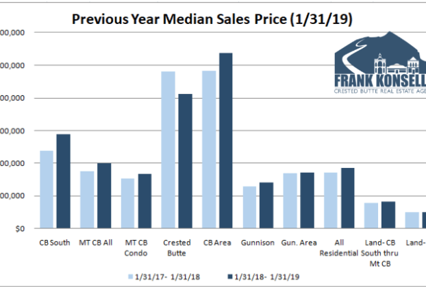 February 2019 Crested Butte real estate information: Graphs, statistics, sold data, and analysis of the Crested Butte and Gunnison markets. Compare year over year statistics for all the major neighborhoods in the area.