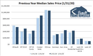February 2020 Crested Butte Market Report