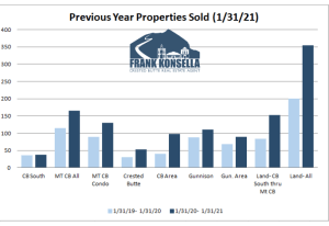 February 2021 Crested Butte Real Estate Market Report