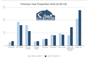 July 2018 Crested Butte Market Report