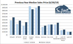 July 2019 Crested Butte Market Report