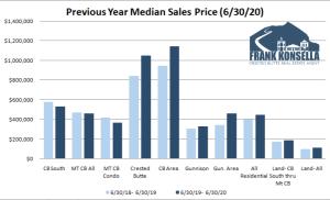 July 2020 Crested Butte Real Estate Market Report