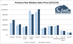April 2019 Crested Butte Market Report