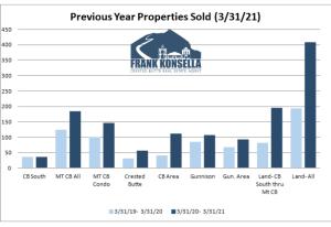 April 2021 Crested Butte Real Estate Market Report