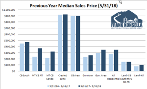 June 2018 Crested Butte Market Report