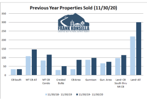 December 2020 Crested Butte Real Estate Market Report