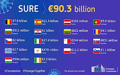 Ευρωπαϊκό ομόλογο 14 δις.