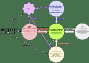 Organisation de CeT
