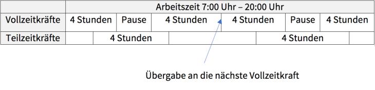 Arbeitszeitmodell versetzte Arbeitszeiten