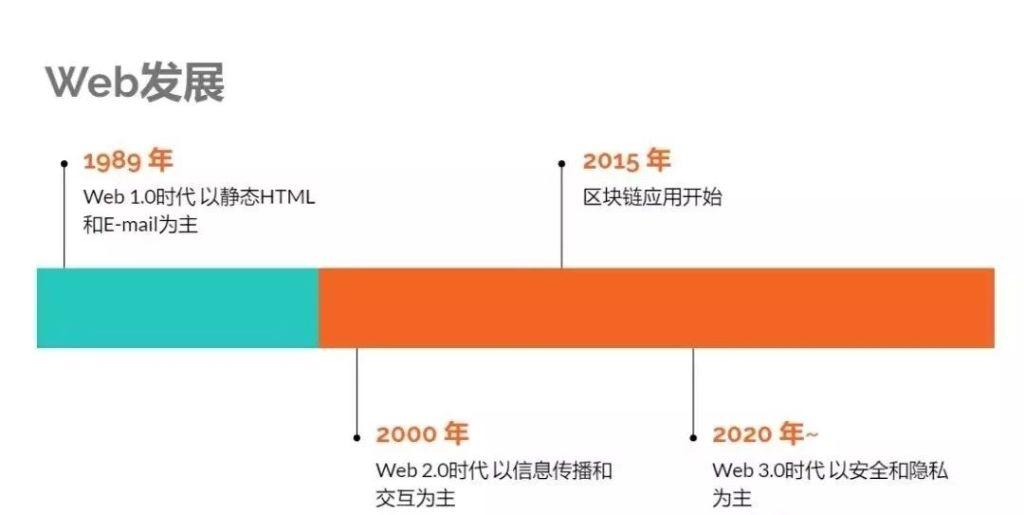 互联网大变革 ▏我们为什么需要Web 3.0