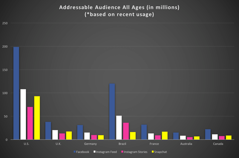 4f0a1ab8deb4a Dados Audiência do Facebook, Instagram e Snapchat nos principais países