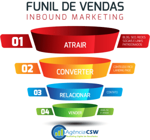 Inbound Marketing - Funil de Vendas