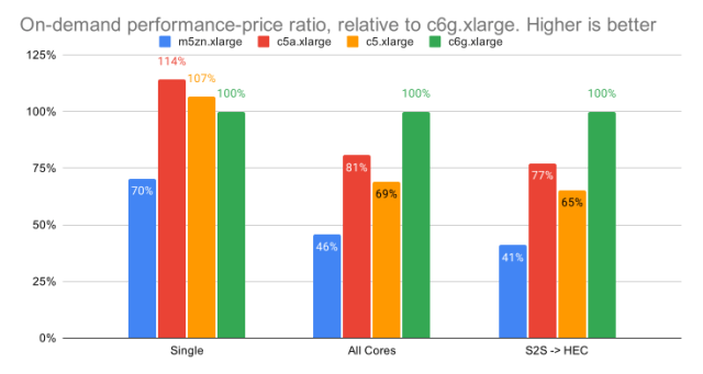On-demand performance price ratio
