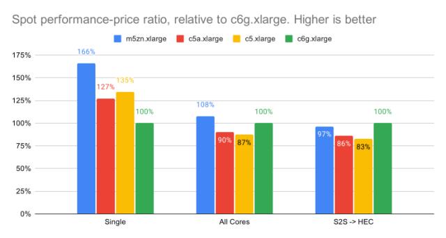 Spot performance price ratio