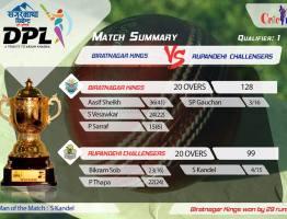 Biratnagar Kings makes it to the final, defeats Rupandehi Challengers by 29 runs